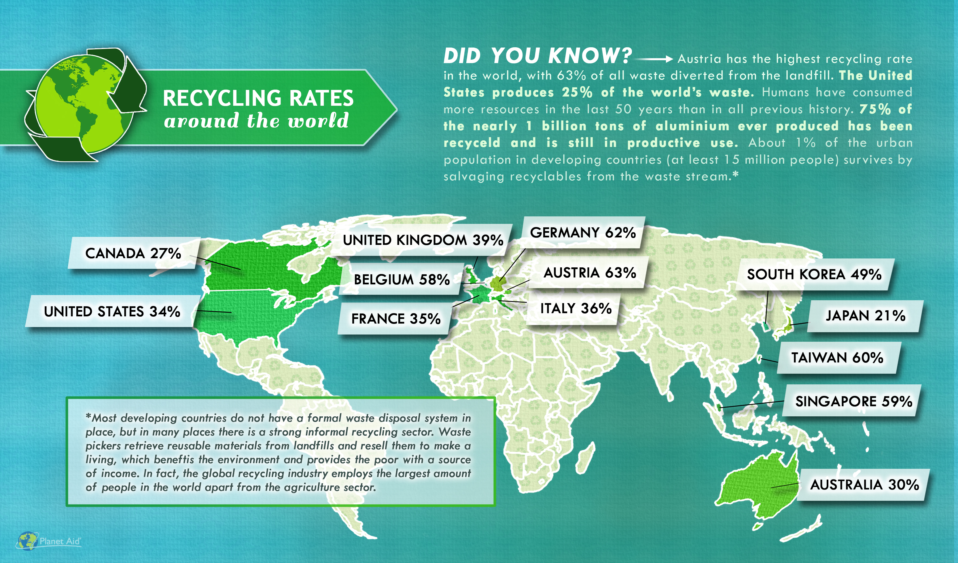 Source: http://www.planetaid.org/latest-news/epa-reports-waste-volume-up-recycling-is-flat